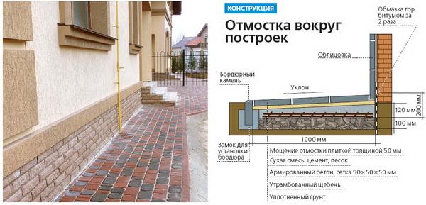 Правильная отмостка из тротуарной плитки 2