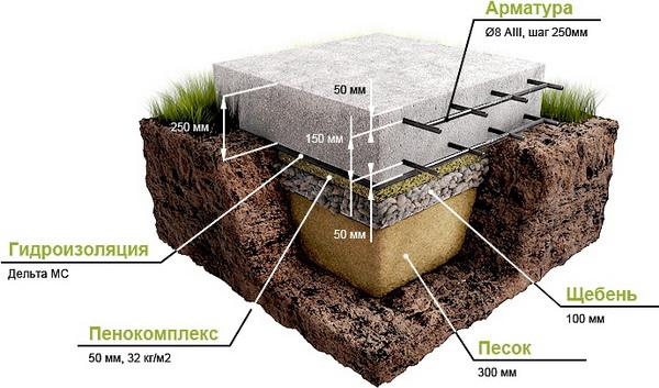 Фундамент на сложном грунте 2