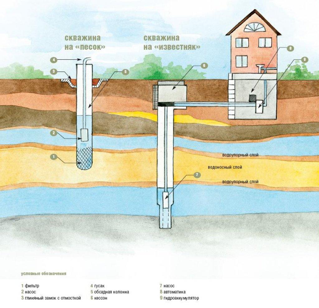 Как снабдить дом водой 4