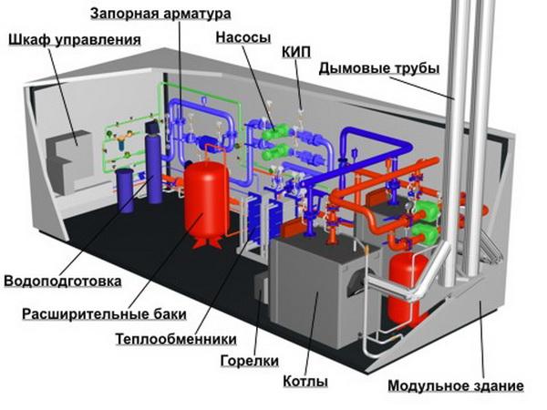 Правильный проект котельной – площадь и вентиляция 4