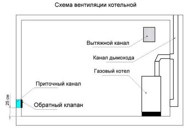 Правильный проект котельной – площадь и вентиляция 5