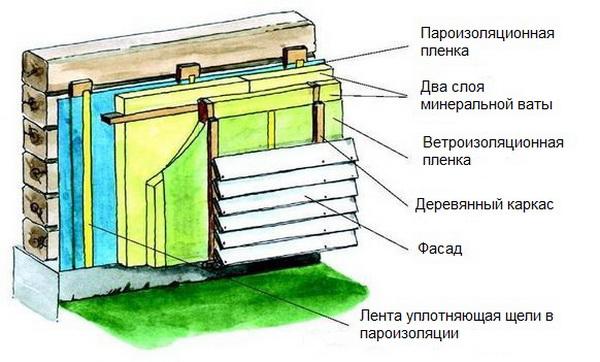 Технология утепления деревянного дома - монтаж утеплителя 3