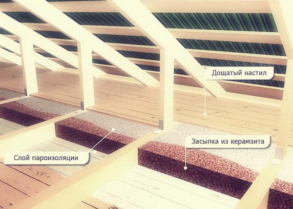 Как делать деревянный пол по грунту с утеплением керамзитом 5