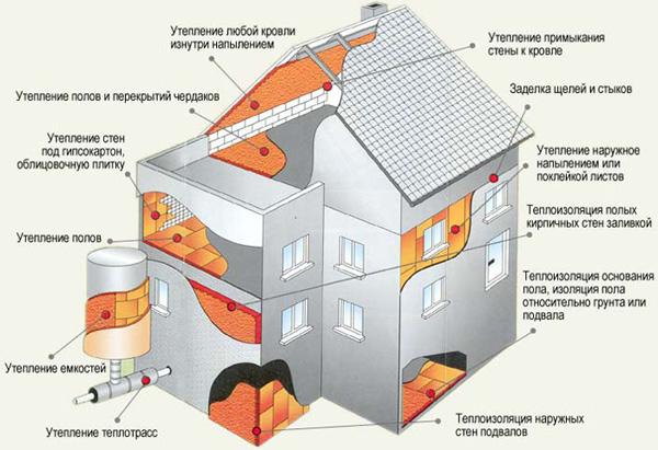 Утпеление фасада и фундамента коттеджа пенополиуретаном 3