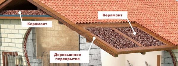 Как утеплять керамзитом чердак и крышу 4