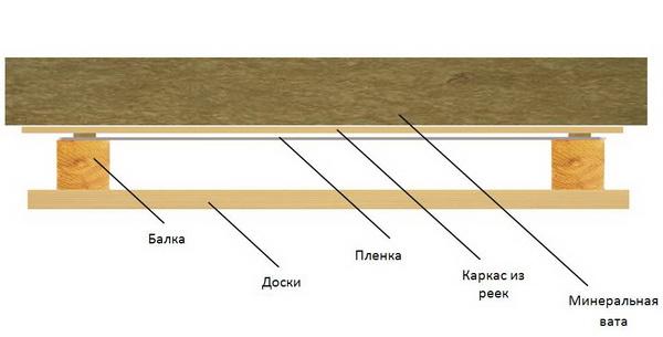 Как утеплять потолок в деревянном доме 5