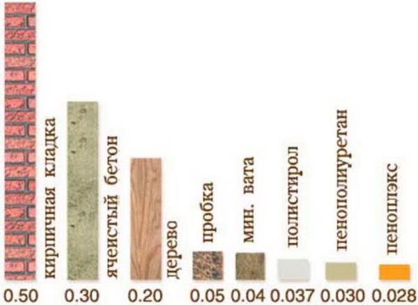 Коэффициент теплопроводности строительных материалов  - таблица и цифры 4