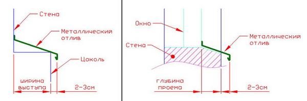 Отливы для цоколя фундамента - установка отливов 5