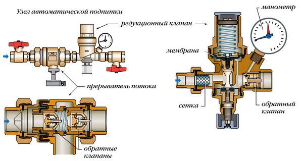 Перепускной клапан системы отопления - что это такое и как работает 4
