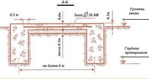 Как рассчитать кубатуру фундамента для небольшого частного дома 3