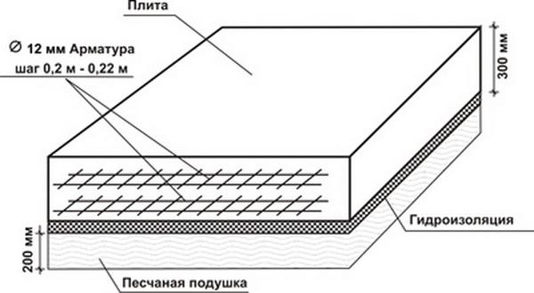расчет фундамента под дом плита
