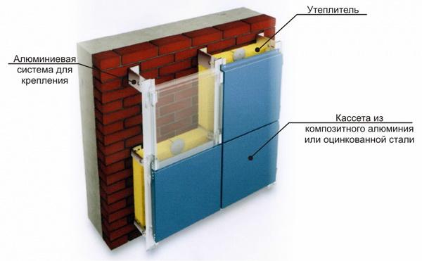 Современные утеплители для наружных стен частного дома 4
