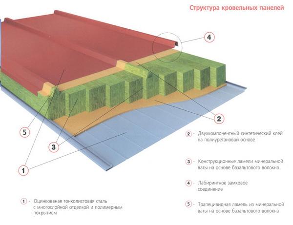 Технические характеристики и особенности сэндвич панелей в частном строительстве 3