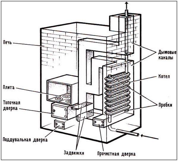 Водяное отопление от печи на дровах - схема и правильный монтаж 3