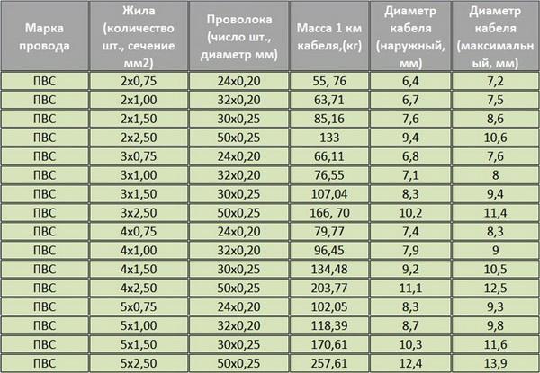 Кабель ПВС - расшифровка и основные параметры 4
