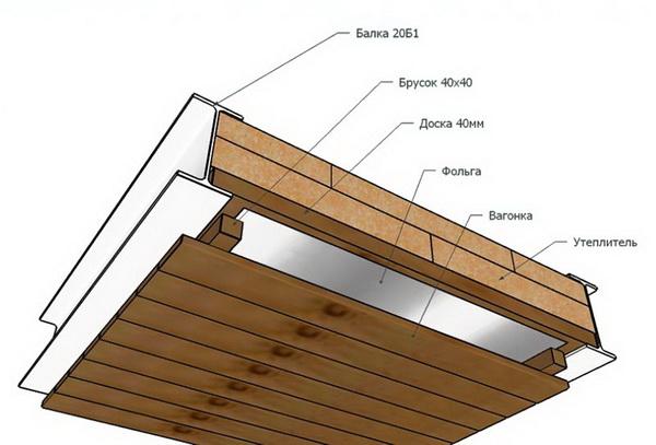Потолок в бане своими руками - пошаговое руководство 4