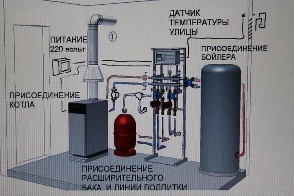 Газовая котельная в частном