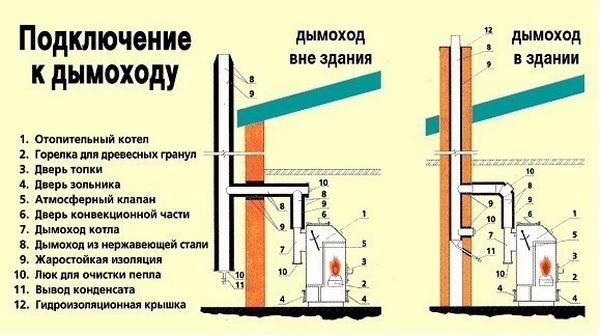 Газовые котлы для частного дома 4