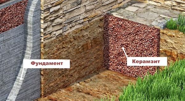 Утепление отмостки, фундамента, погреба керамзитом 3