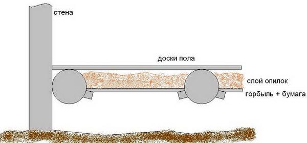 Утепление пола в деревянном доме 4
