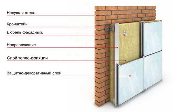 Утепление кирпичного дома - утепляем стены снаружи 5