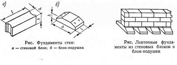 Фундаментные подушки - размеры по ГОСТ, подсыпка, песчаная и бетонная подготовка 5