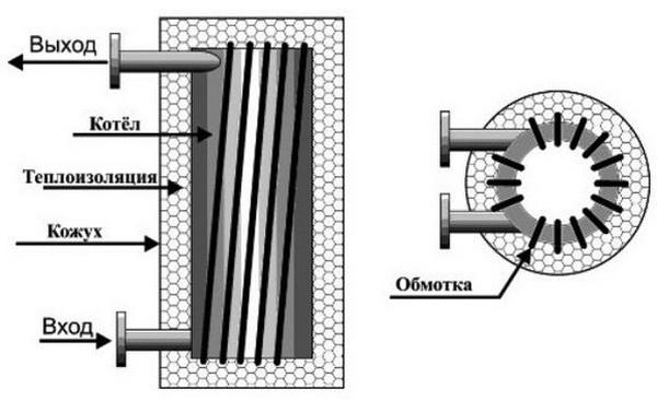 Инвертор для котла отопления - какой выбрать, плюсы и минусы 3