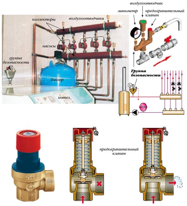 Перепускной клапан системы отопления - что это такое и как работает 3