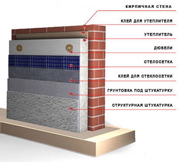 Пеноплекс или пенопласт - что лучше для утепления стен дома снаружи 2