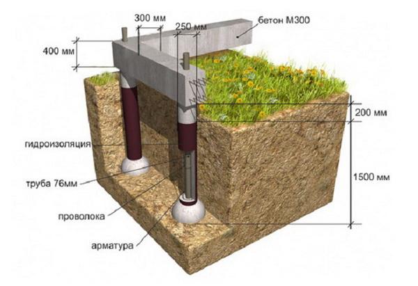 Свайно-ростверковый фундамент под газобетон - основание под стены из газобетона 4