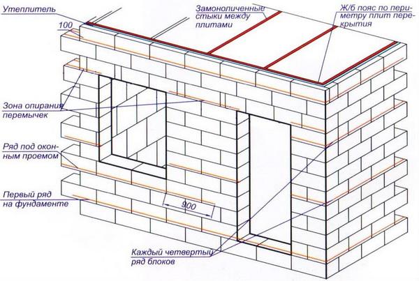 Пошаговая кладка стен дома из газобетонных блоков 3
