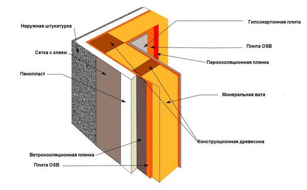 Пароизоляция стен каркасного дома изнутри современными материалами 3