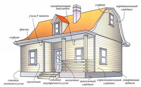 Варианты и технология обшивки дома металлосайдингом 4
