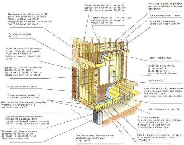Поэтапная технология строительства каркасного дома - от А до Я 3