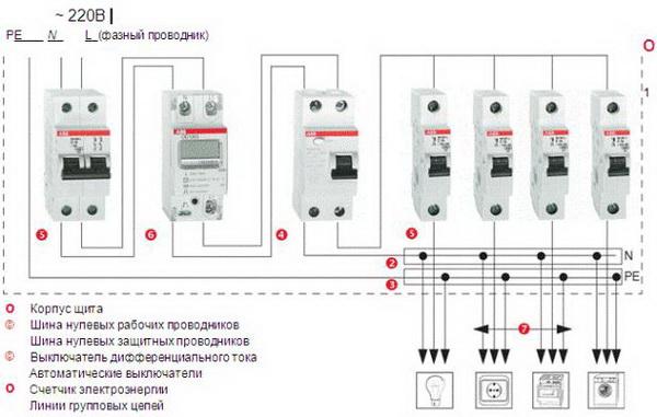 УЗО или дифавтомат – что лучше выбрать для разных вариантов 4
